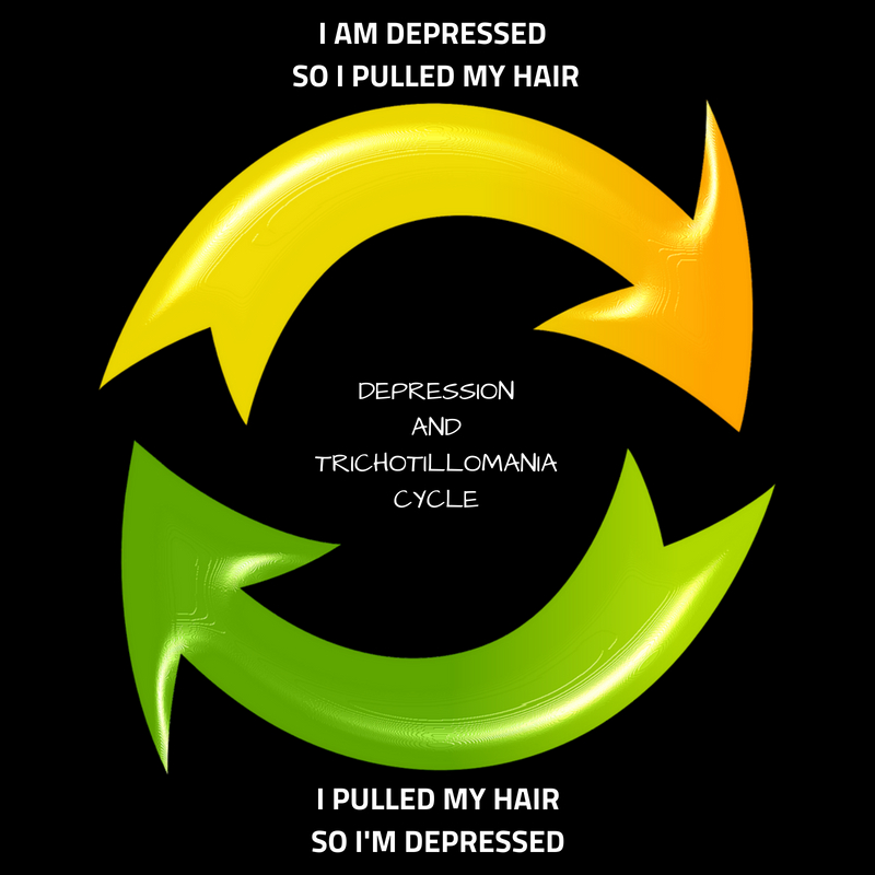 The Cycle of Trichotillomania and Depression - I pulled my hair because I was depressed, I pulled my hair and now I'm depressed.